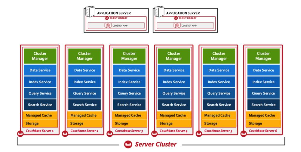 Couchbase Server Nedir ? Couchbase Veritabanı Hakkında